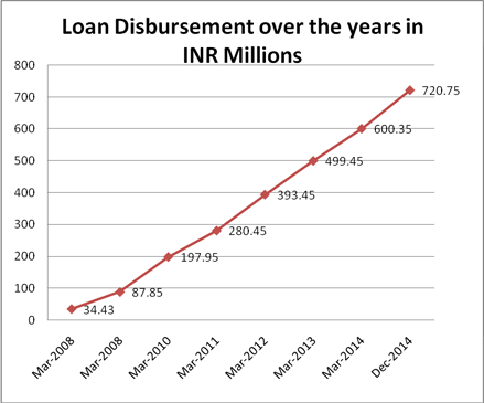 Loan Disbursement